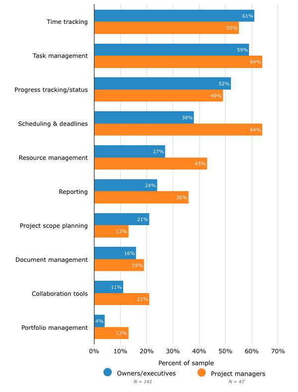 Job Role preferences