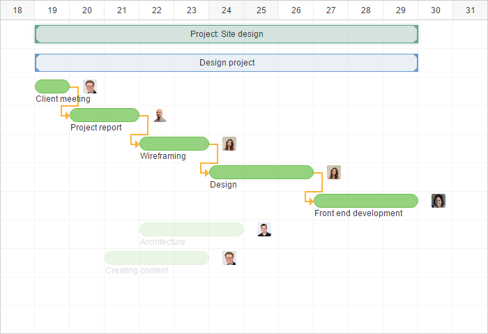 Critical Path in a Gantt Chart
