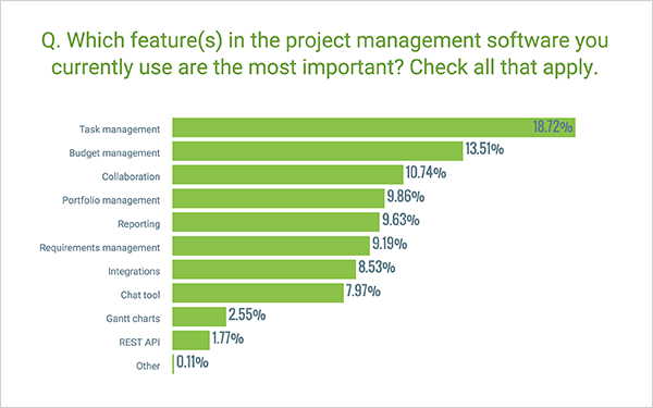 Most important PM features