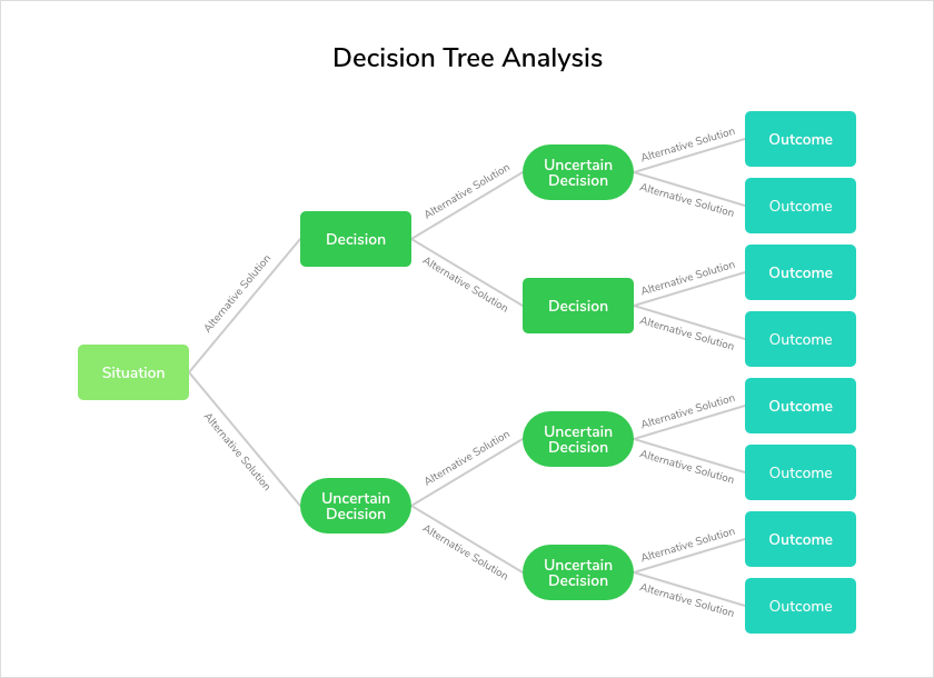 Project Management Term Decision-tree