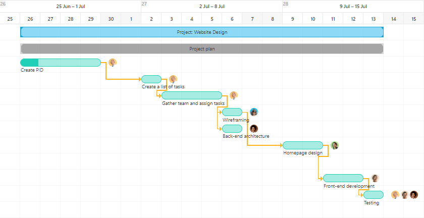 Project Management Terms Gantt-chart