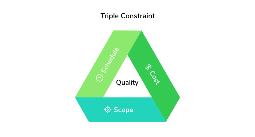 Project Management Terms Triple-constraint