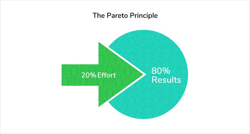 The Pareto Principle for productivity