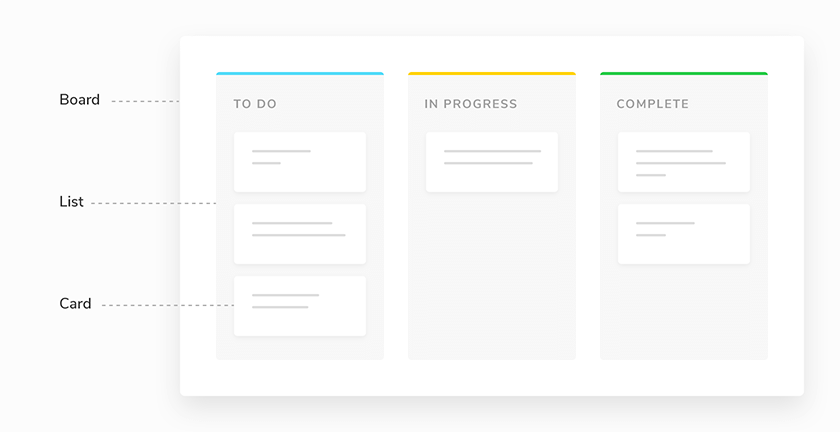 Kanban for task management