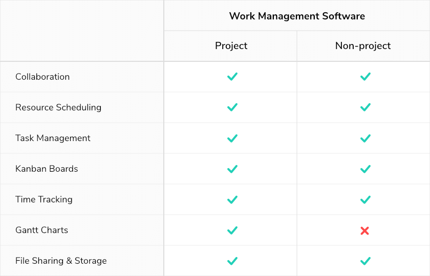 projects and non-project work