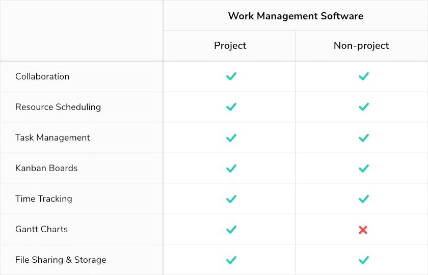 项目和非项目工作