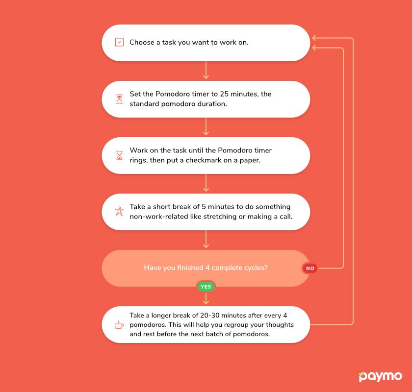 pomodoro-habits