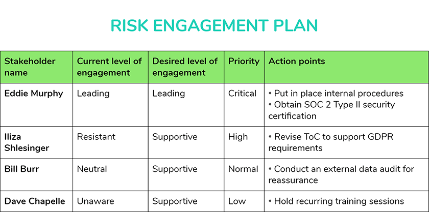 risk-engagement-plan for stakeholder management