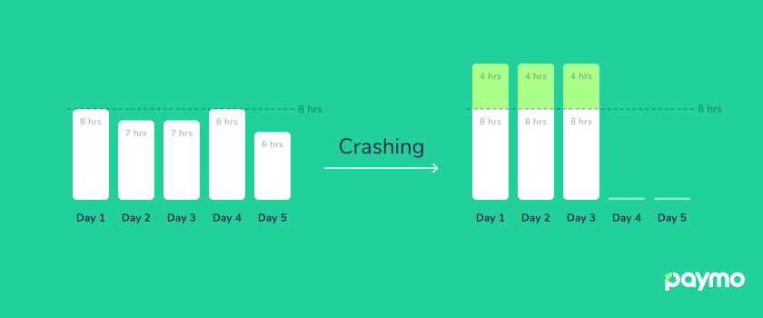 crashing project schedule