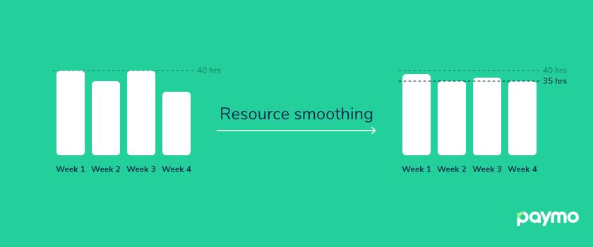 resource smoothing