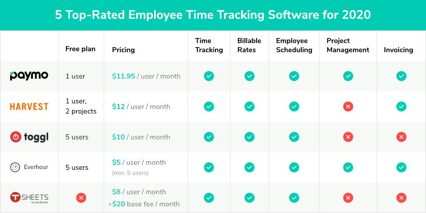 5 top rated employee tracking software 2020