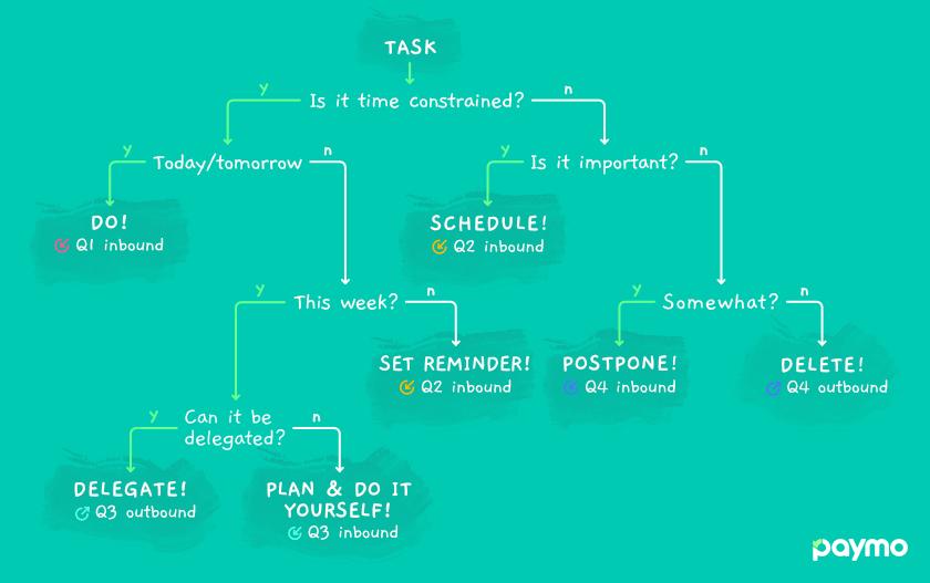 Árvore de Decisão