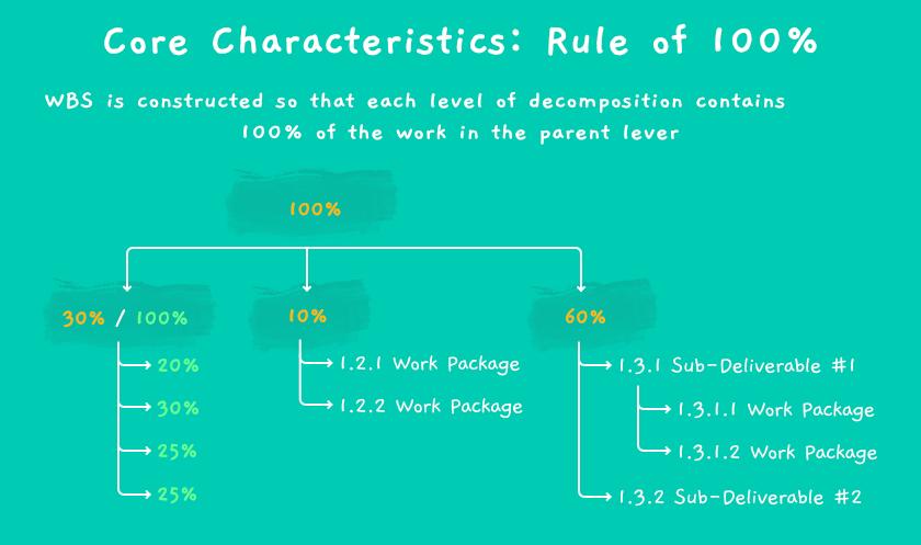 WBS 100% rule