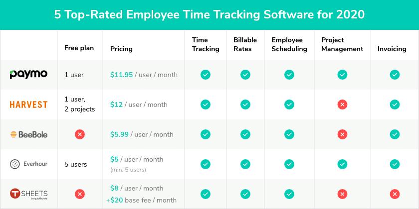 5款最佳员工跟踪软件2020